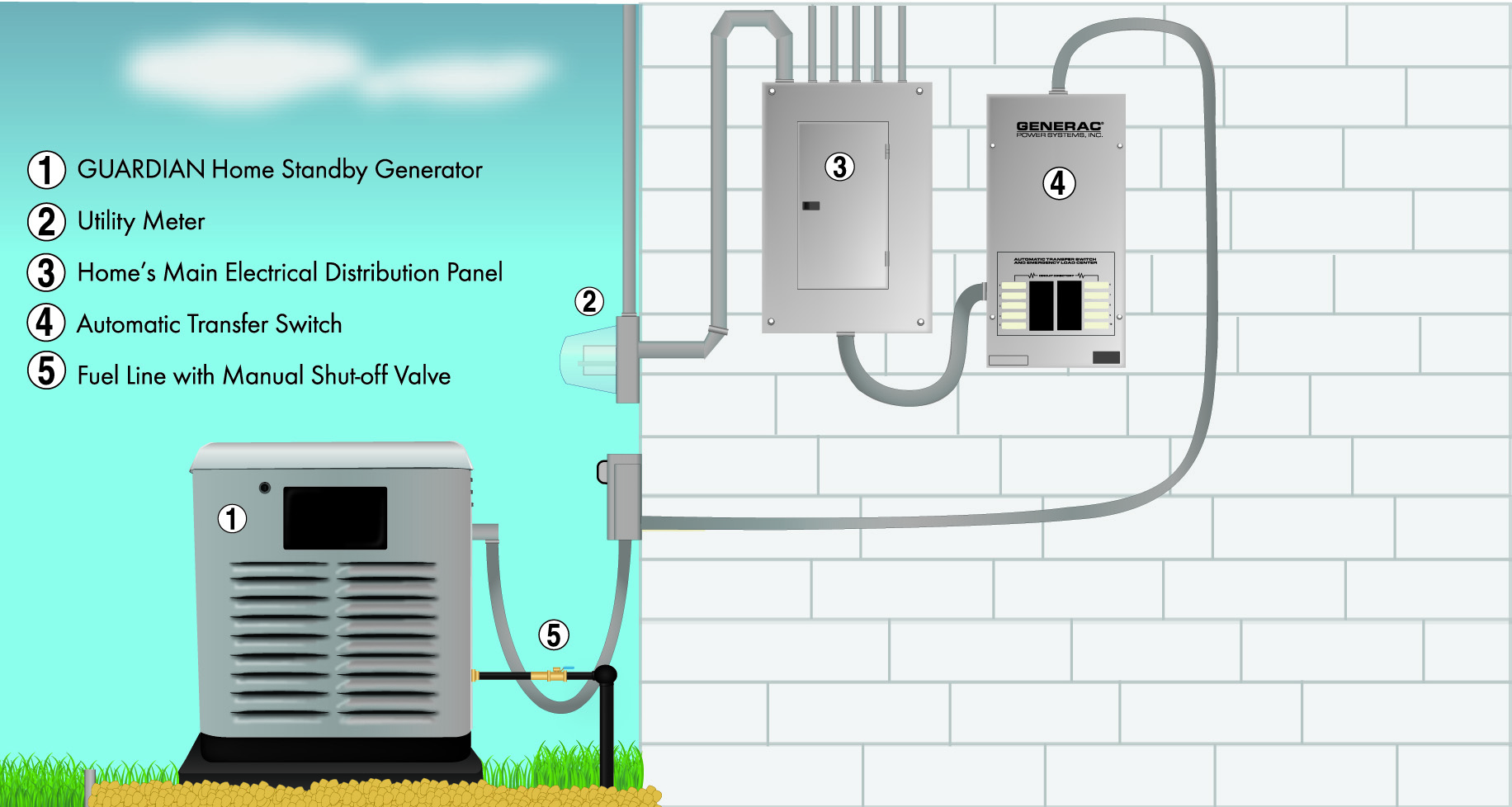 3493d8e78ba Wm. Masters has the experts that can help you choose the right backup  generator for your home or business and the technicians to correctly  install it for ...